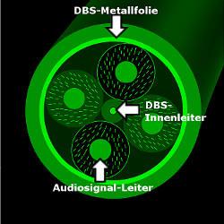 audioquest DBS-System