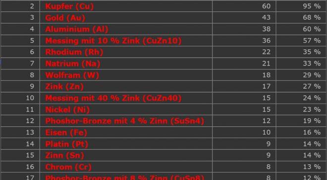 Tabelle Leitfähigkeit Metalle