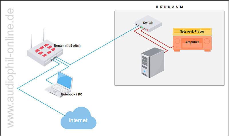 LAN mit zwei Switchen und NAS