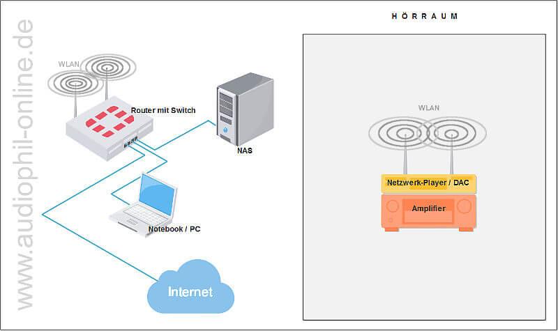 WLAN mit NAS und Router