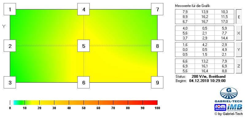 Messwerte elektrische Felder