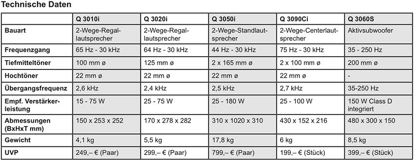 Q_Acoustic_Serie_3000i_Technische_Daten