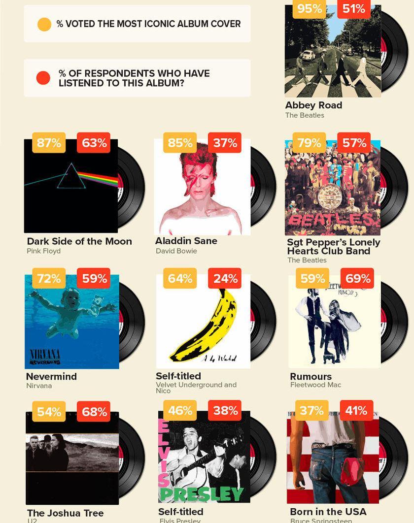 Die 10 ikonischsten Plattenncover